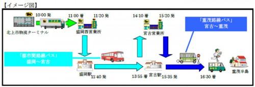 20150603yamato1 500x171 - ヤマト運輸、岩手県北バス/路線バスで宅急便輸送、「貨客混載」を開始