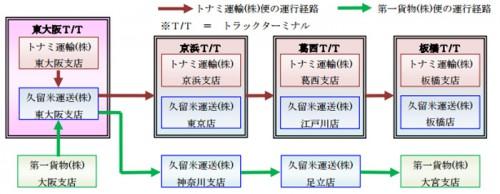 20150610tonamidaiichi 500x194 - トナミ運輸、第一貨物、久留米運送/共同輸送開始