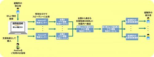 輸送モデルのイメージ