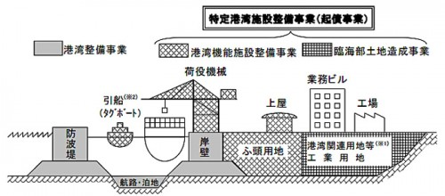特定港湾施設整備事業(起債事業)
