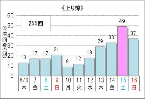 上り線の渋滞日予測