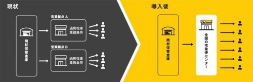 20150713yamato3 500x162 - ヤマトHD/宅急便センターを利用企業のビジネス拠点に
