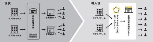 20150713yamato4 500x137 - ヤマトHD/宅急便センターを利用企業のビジネス拠点に