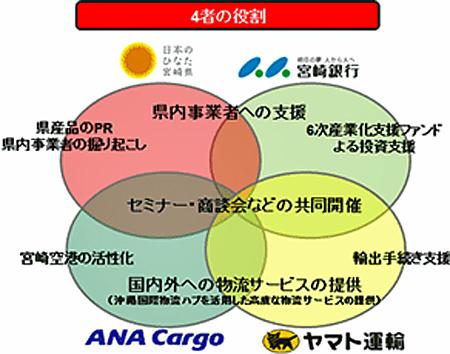 20150729yamato21 - ヤマト、宮崎県、宮崎銀行、ANA Cargo/地域経済の活性化で連携協定