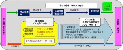 20150811maff 500x203 - ヤマト、ANA Cargo/香港への国産農産物の宅配・予約販売事業に参画