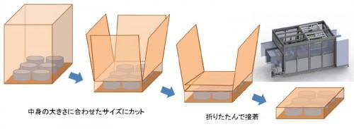 e-Cubeの仕組み