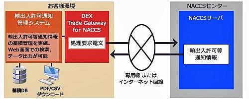 20150820canon 500x200 - 三井倉庫HD/通関手続きに特化したEDIシステム導入