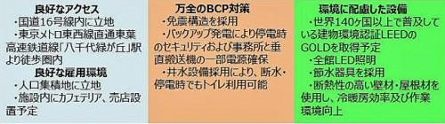 GLP八千代の特徴