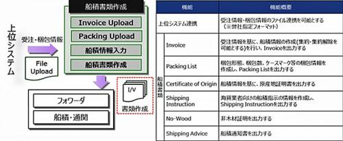 船積書類作成システムの概要図