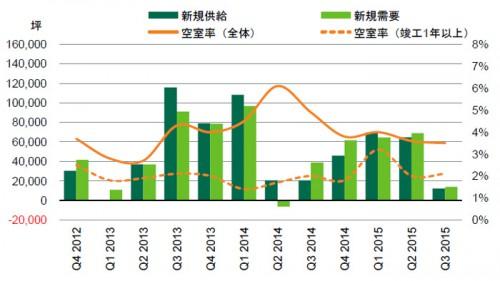 20151022cbre1 500x281 - CBRE/賃貸大型物流施設、首都圏の空室率は3.5%に低下