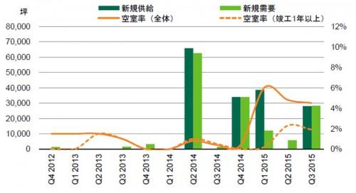20151022cbre2 500x271 - CBRE/賃貸大型物流施設、首都圏の空室率は3.5%に低下