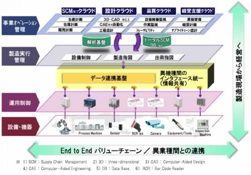 20151023hitachi 500x350 - 日立製作所/IoT技術で経営管理、設計、製造、SCMをクラウドで相互連携