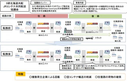 20151023kokkosyo1 500x321 - 国交省/モーダルシフト等推進事業に12件を認定