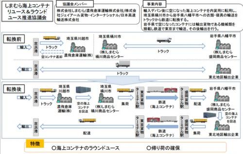 20151023kokkosyo2 500x318 - 国交省/モーダルシフト等推進事業に12件を認定