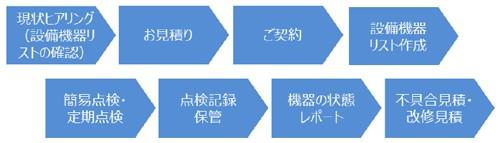 20151023yamato 500x143 - ヤマトオートワークス/物流ファシリティマネジメントサービス発売