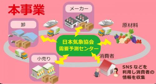 20151026kisyo2 500x270 - 日本気象協会/「天気予報で物流を変える」人工知能活用で予測精度向上