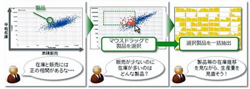 分析イメージ(製品全体の分布状況からマクロな傾向や関係を把握)