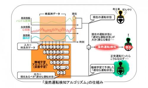 20151028mitsubishie 500x300 - 三菱電機/「ぼうっとした状態での運転」検知アルゴリズム開発