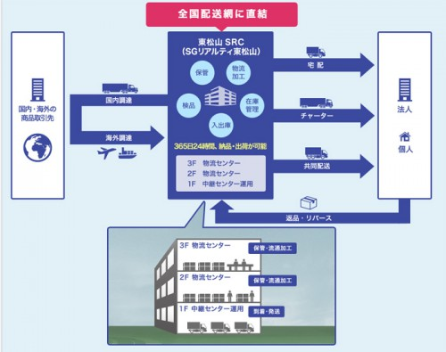 20151110sagawa22 500x395 - 佐川急便/埼玉県東松山市に大型物流拠点稼働