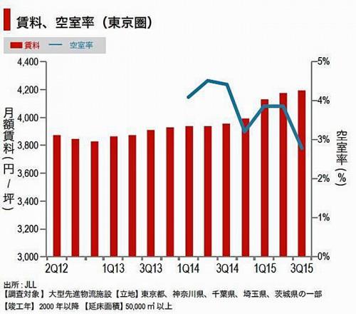 20151112jll 500x440 - 東京圏のロジスティクス市場/賃料上昇しピークに