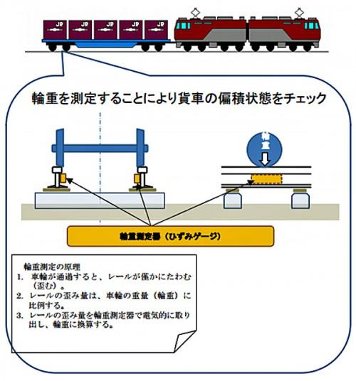 輪重測定装置の概要