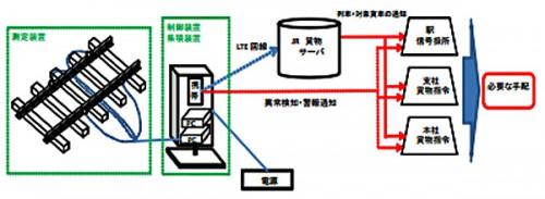 輪重測定装置の構成イメージ