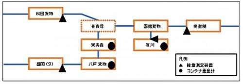 輪重測定装置の設置概略図