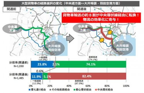 物流の効率化大型貨物車の経路選択の変化(中央道方面⇔大井埠頭・羽田空港方面)