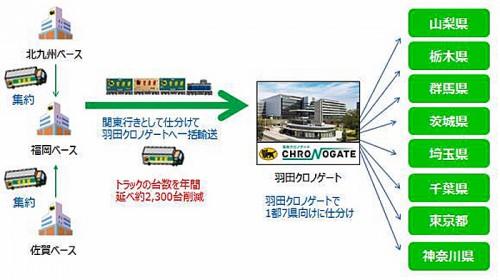 20151118yamato 500x280 - ヤマト運輸/モーダルシフト最優良事業者賞(大賞)を受賞