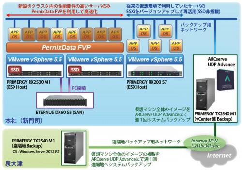 20151119hankyuf 500x352 - 阪九フェリー/ストレージ高速化プラットフォームを導入