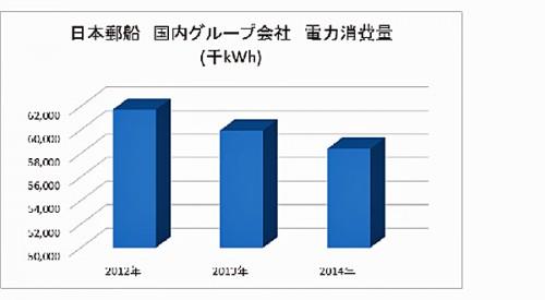 電力消費量の推移