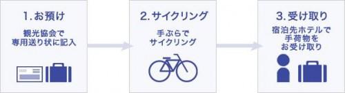 20160106sagawa1 500x136 - 佐川急便/千葉県館山市でサイクリング利用者に手荷物の当日輸送開始