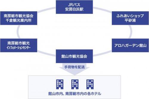 館山手ぶらサイクリングシステム