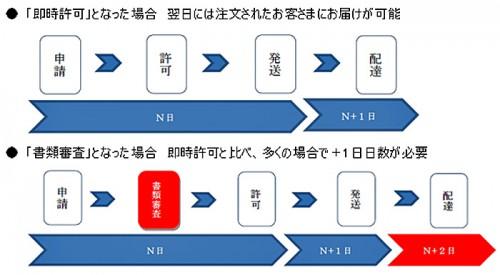 20160108ygl 500x275 - ヤマトグループ/通販事業者の海外仕出人コード取得をサポート