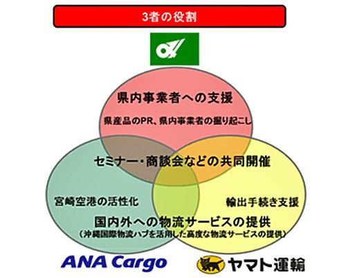 20160118mieken1 500x401 - 三重県、ヤマト運輸、ANA Cargo/三重県産品の販路拡大に向けて連携協定