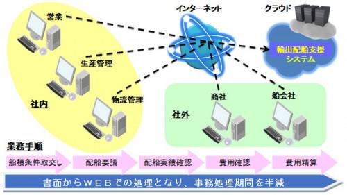 輸出配船支援システム概念図