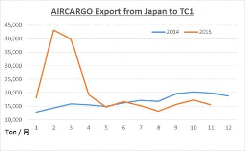 20160125kimura 500x310 - 2015年1年間の貨物輸出量/米国西海岸 港湾ストの影響