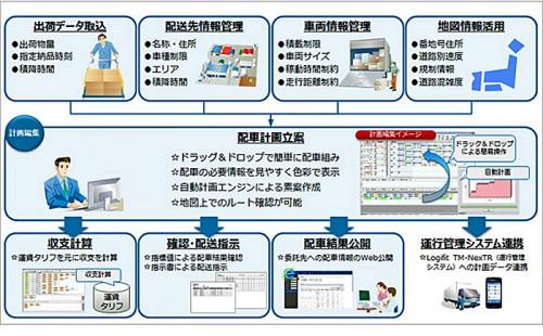 20160127fujitsu2 500x310 - 富士通/物流業務ソリューションに基幹業務と配車支援を追加