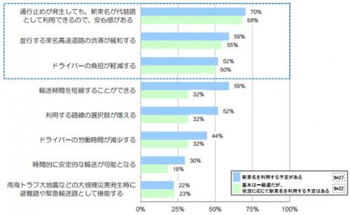 新東名(浜松いなさJCT~豊田東JCT)開通効果が期待できる項目