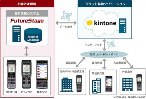 20160218hitachi 500x339 - 日立システムズ/複数の工場に点在する在庫の見える化実現、カシオと協業