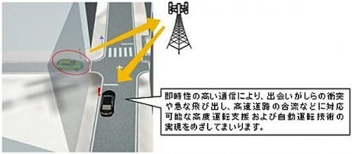 LTE・5Gの活用のイメージ
