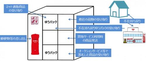 20160226yubin1 500x209 - 日本郵便/宅配ロッカー「はこぽす」、機能・エリア拡大