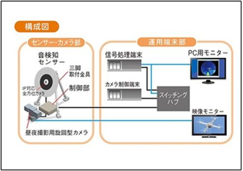 ドローン検知システム