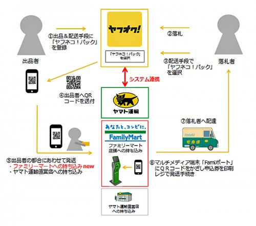 20160314yamato 500x441 - ヤマト運輸/ヤフオク!配送サービス、ファミリーマートで取扱開始