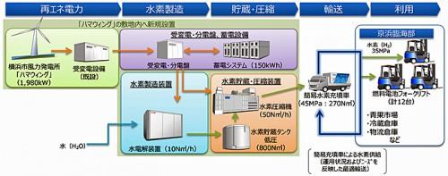 実証プロジェクトによるサプライチェーン概要図