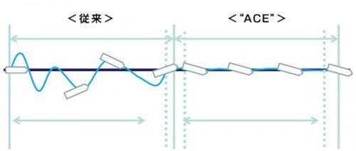 従来の制御方法(左)とACEを用いた航路制御(右)の比較イメージ