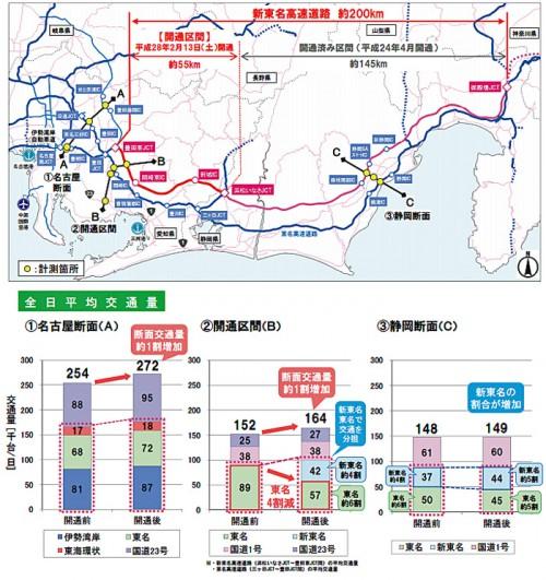 20160325nexconaka 500x531 - 浜松いなさJCT~豊田東JCT/開通1か月、所要時間が短縮