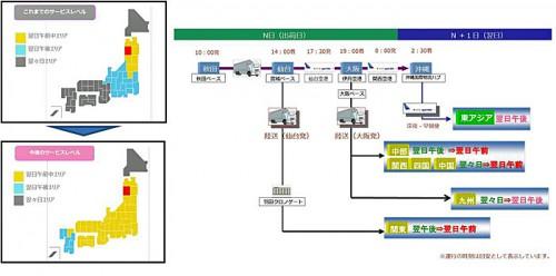 サービスの概要図