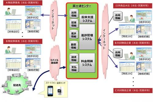 共同物流情報システム概要