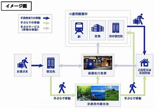 観光振興及び観光情報のイメージ図